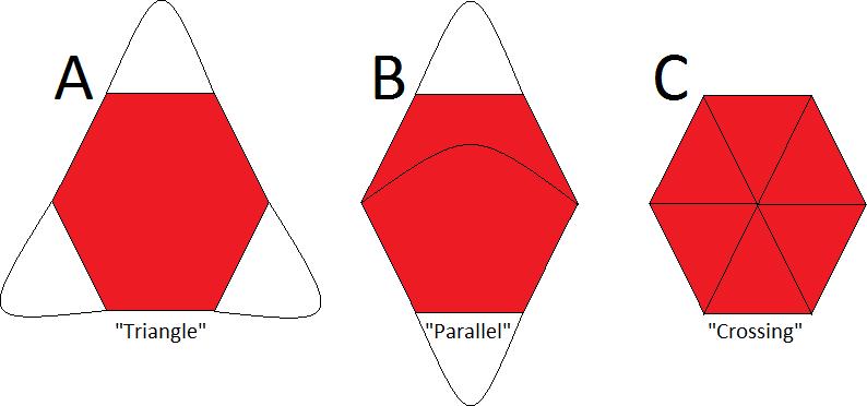 Parachute Shroud Patterns