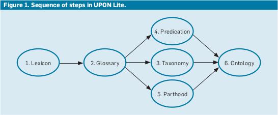 UPON Lite process.